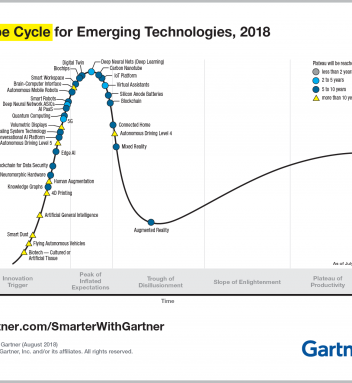Gartner's Emerging Technologies Hype Cycle: Machine Learning Application in Medical Devices